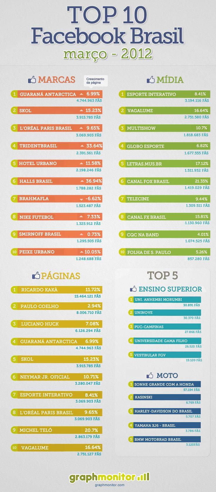 Infográfico TOP 10 Facebook Brasil 2012