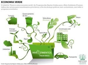 O Censo da Economia Verde ou Sustentável é a primeira iniciativa de identificar, organizar e divulgar as iniciativas de Desenvolvimento Sustentavel de cada cidade do Bras