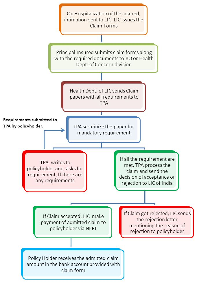 flowchart-claim-process-in-jeevan-arogya Insurance Pinterest - pension service claim form