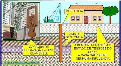 🚧ESCAVAÇÃO COM CLAMSHELL🚧. . Parte 1✅. .  Utilizado no Brasil desde os anos 1970, o clamshell é um equipamento amplamente empregado para escavação do solo na execução de paramentos com paredes-diafragma. A ferramenta, que está presente em grandes obras de infraestrutura urbana (como as do metrô, por exemplo), tem como principal característica a capacidade de executar paredes retangulares com espessura entre 30 cm e 1,40 m. A largura padrão de cada painel é de 2,50 m, podendo chegar a 3,80…