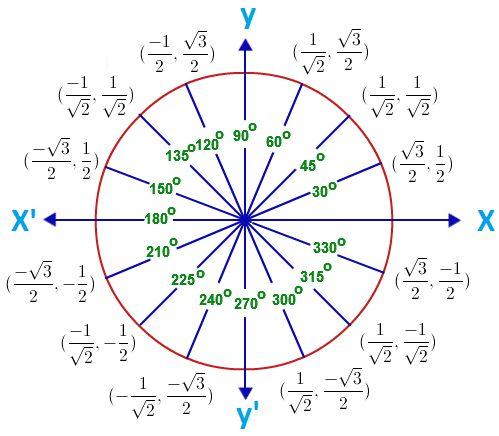 25+ best ideas about Unit circle trigonometry on Pinterest | Trig ...