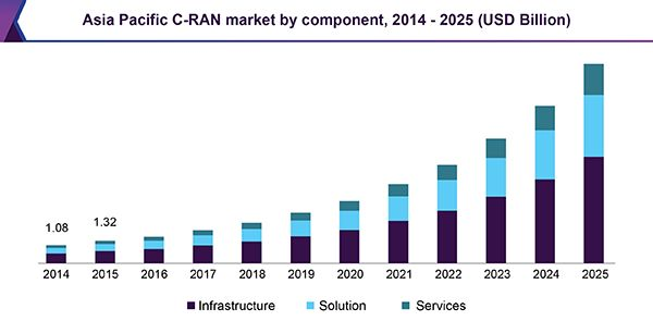 Cloud Radio Access Network Market Is Predicted To Grow At A CAGR Of 23.9% From 2017 To 2025: Grand View Research, Inc.