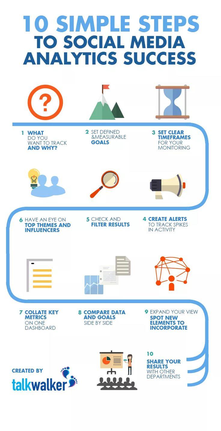 10 step social media analytics infographic