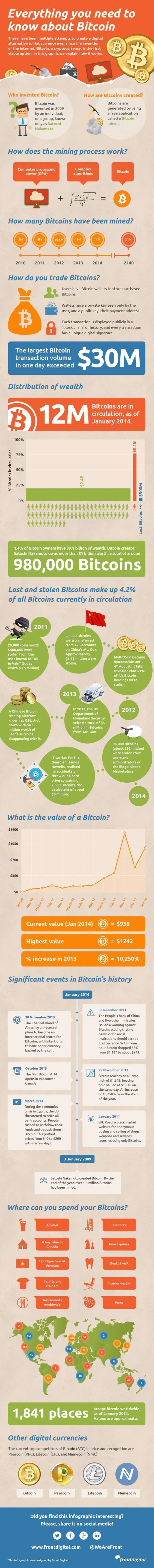Complete infographic guide about Bitcoin. What is Bitcoin and how can you trade it? What is Bitcoin mining? Learn everything about bitcoin in this infographic. 700 digital coins in the world. None oriented towards actually being used as currency. That all changes now! Save money with retail shopping while investing in the hottest crypto coin ever!