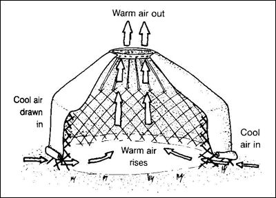 Opposing pressures which give the yurts its inherent rigidity