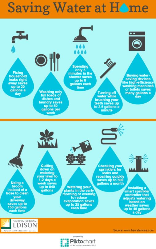 Infographic 10 ways to conserve water at home for Ways to save water at home