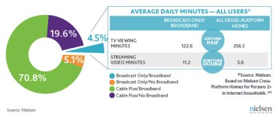 According to a new report from Nielsen, the number of U.S. homes that have broadband Internet, but only free, broadcast TV, is on the rise. Although..