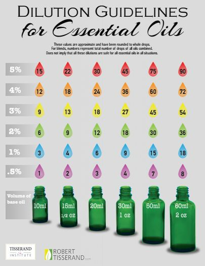 Essential oils dilution chart to know how to dilute essential oils like when you mix coconut oil as carrier oil. Beginner's guide to essential oils as natural remedies with basics to use diluted oils for your diffuser, bath, or tea for energy! Essential oils can help for colds, anxiety, skin, allergies, sleep, arthritis, and more! They could help to recover from running injuries and joint pain relief too. For kids, know safety tips! Also know good storage. For healthy living to stay young!