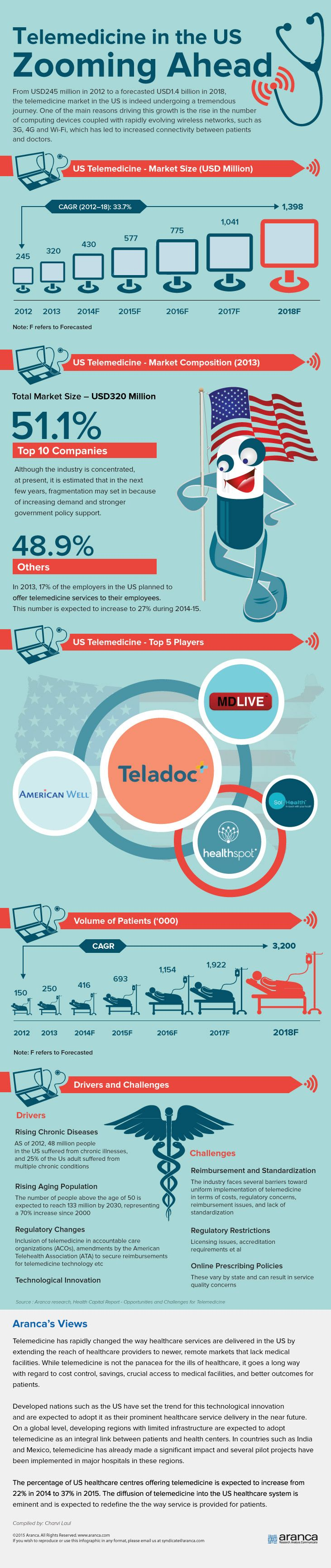 US Telemedicine Market is Set for CAGR of 33.7% in 2018