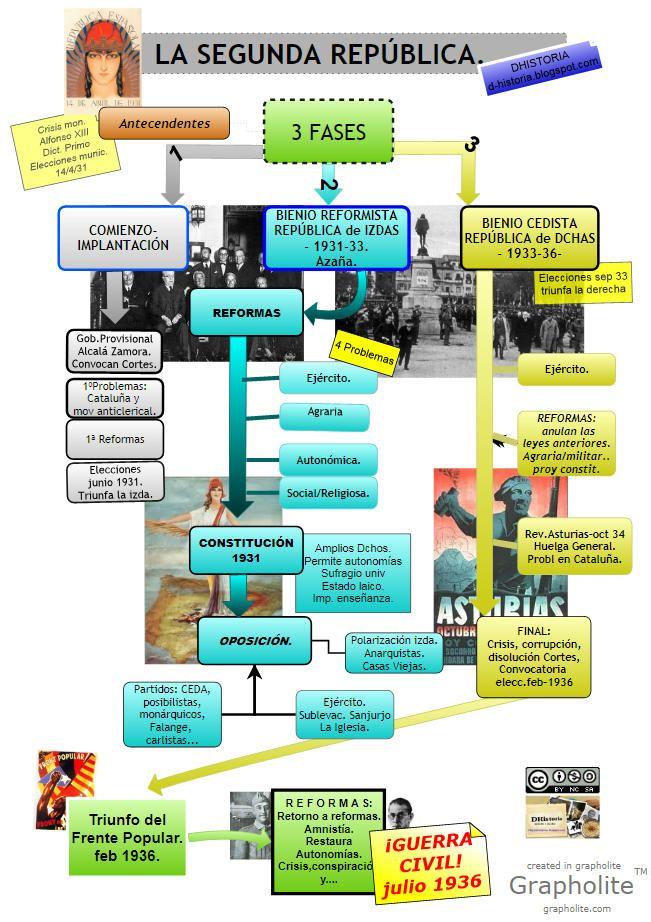 Esquema donde muestra los principales acontecimientos de la Segunda República. También las fases de esta revolución.