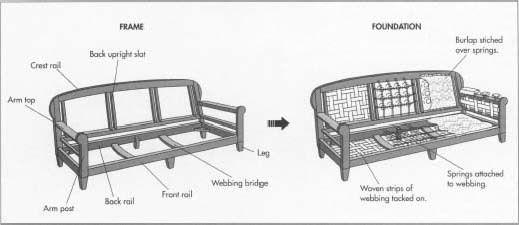Inside A Sofa Pt1 Sofas Pinterest Language Couch