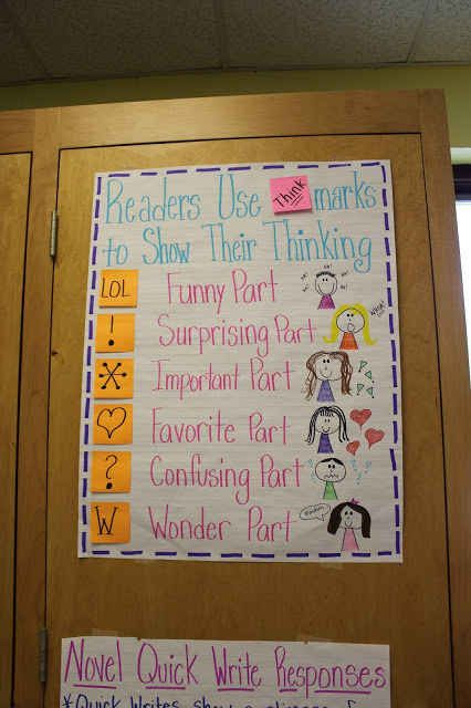 Think-marks | 21 Cool Anchor Charts To Teach Close-Reading Skills