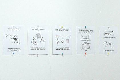 Użyteczność Sztuki. Mini-wykład zainspirowany 'Towards a lexicon of usership' (W stronę leksykonu użytkowania) Stephena Wrighta, (fragment), wykonany dla magazynu humanistycznego Format P / Fundacja Bęc Zmiana, 2014