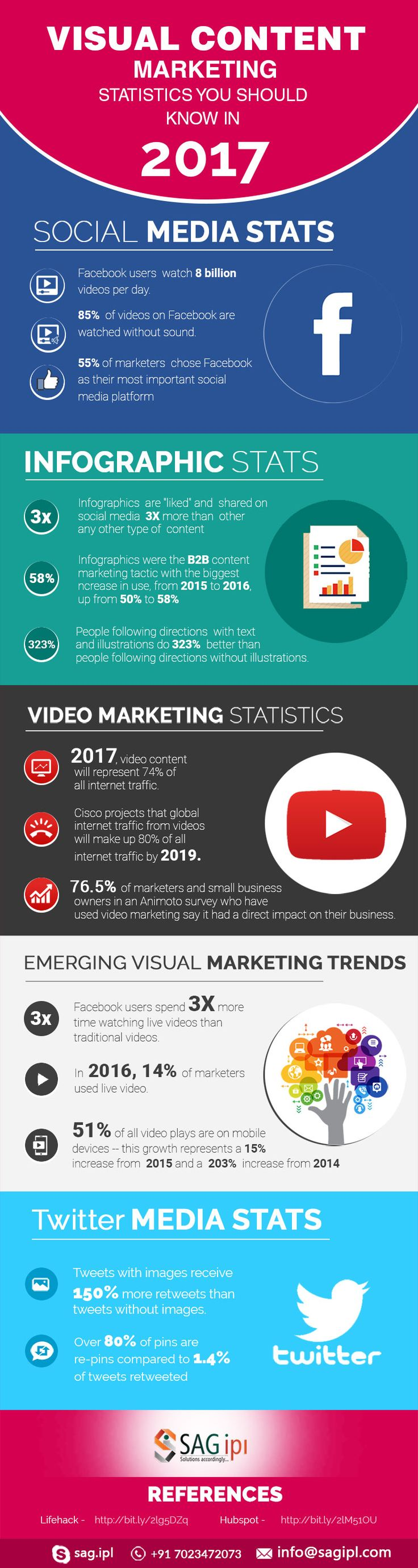 Visual Content Marketing Statistics You Should Know In 2017 #Infographic #ContentMarketing