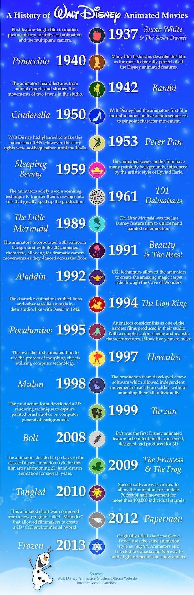 Timeline of Walt Disney Animated Movies.