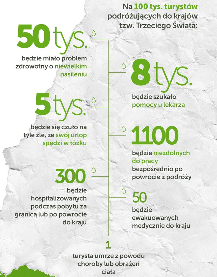 Ilu turystów choruje w czasie podróży? Więcej tutaj: http://www.mfind.pl/infografiki/choroby-tropikalne-niezbednik-turysty-zobacz-infografike/
