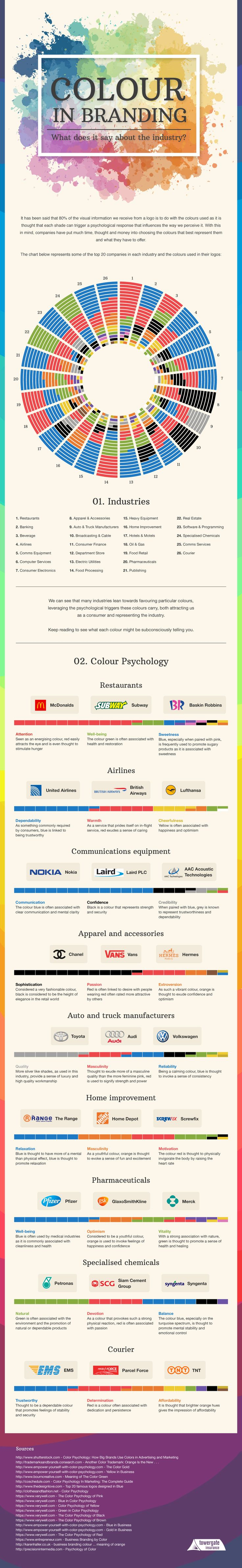 Hola: Una infografía sobrela importancia del color en el Branding. Vía Un saludo