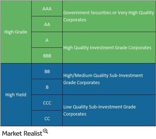 Comparing high yield bonds and investment-grade corporate bonds – Market Realist #high #yield #bonds #definition http://alabama.nef2.com/comparing-high-yield-bonds-and-investment-grade-corporate-bonds-market-realist-high-yield-bonds-definition/  # High yield and investment-grade corporate bonds: A key guide PART 1 OF 4 Comparing high yield bonds and investment-grade corporate bonds What are investment-grade corporate bonds? Investment-grade corporate bonds (LQD ) are debt securities issued…