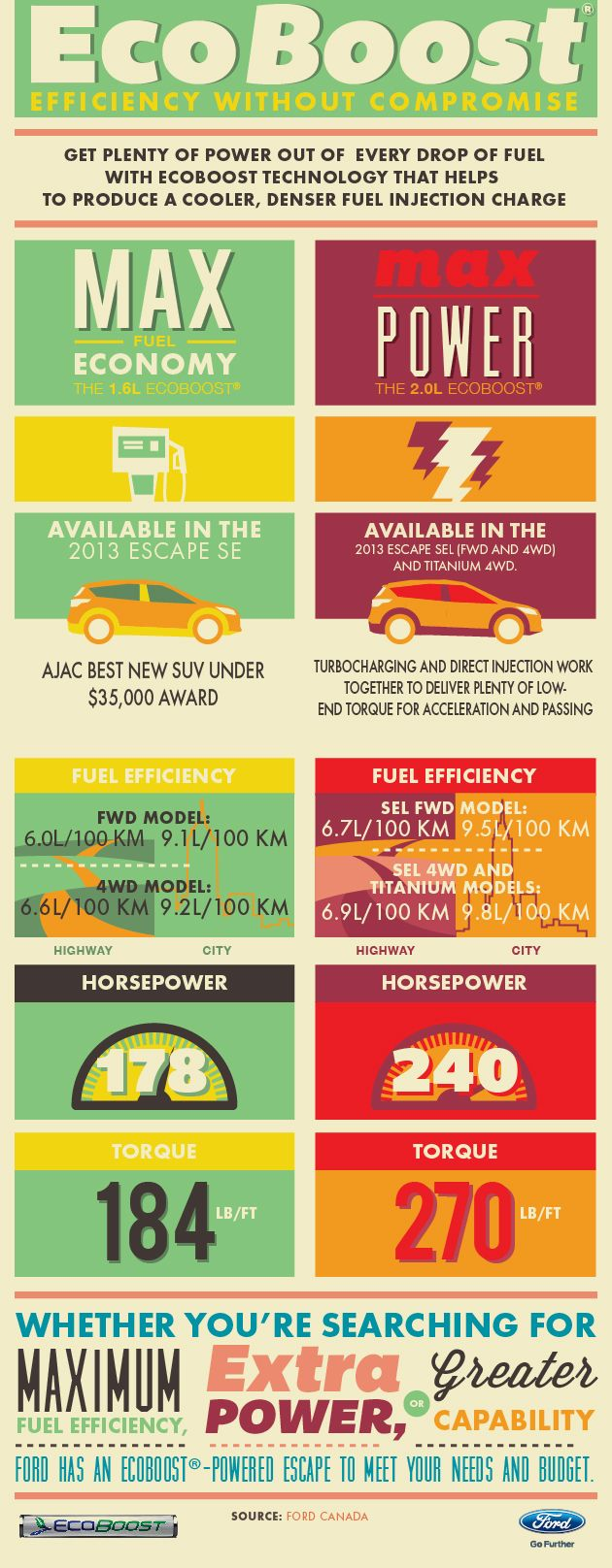 Ford's EcoBoost engines provide advanced fuel efficiency without compromise in power. Check out the Ford Blog for a cool infographic with the details.
