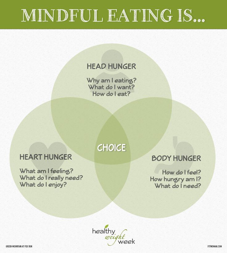 Get healthy by eating mindfully: understanding your Head Hunger, Heart Hunger & Body Hunger to make thoughtful and intentional choices. #healthy #health #gmfr