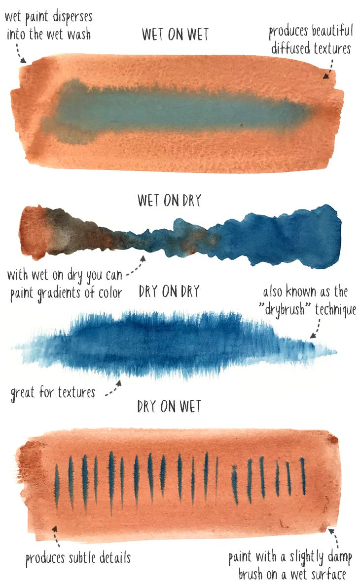 Learn More About The Fundamental Watercolor Techniques That
