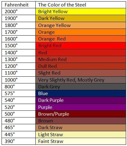 """De acordo com a cor que o aço atinge, seguindo essa escala se tem a idéia quase exata da temperatura que é capaz de chegar uma forja dentro dos processos térmicos necessários pra que seja feita uma """"simples"""" faca."""