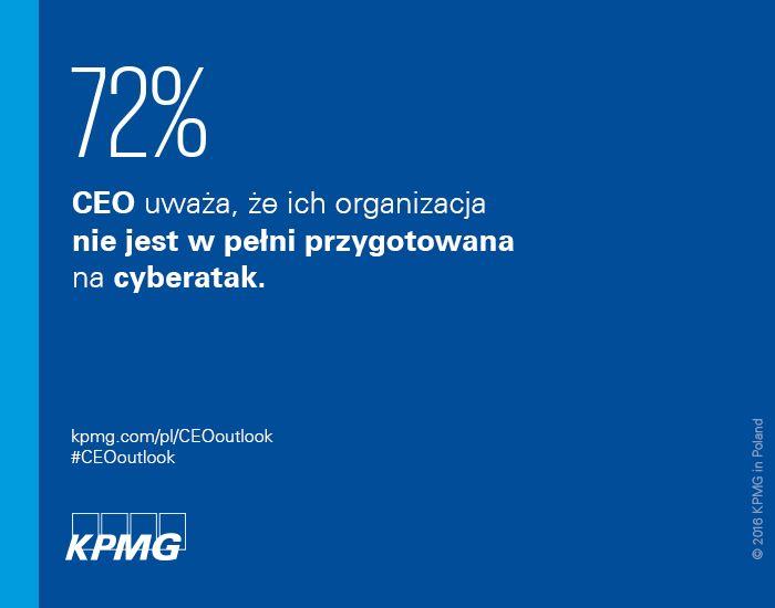 72% CEO uważa że ich organizacja nie jest w pełni przygotowna na cyberatak #CEOoutlook #CEO #KPMG #KPMGPoland