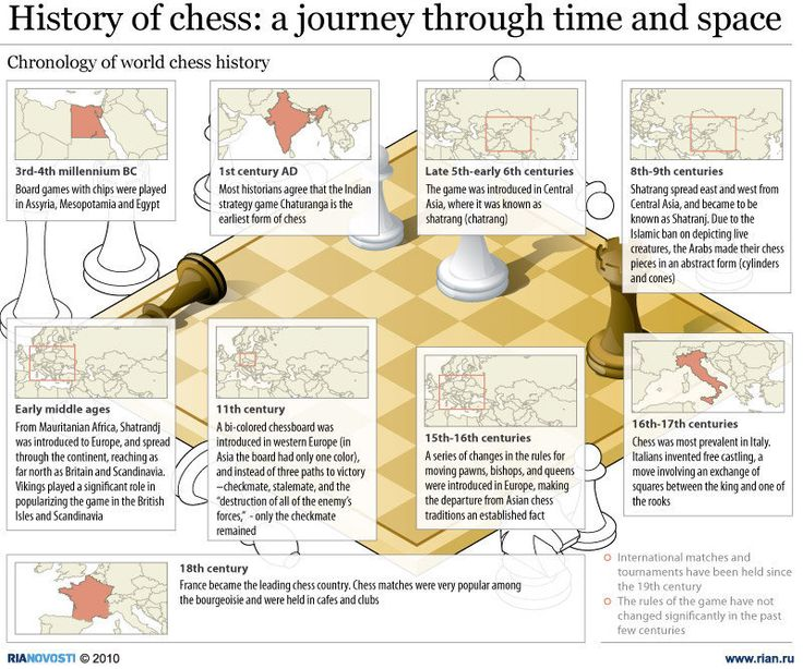 History of chess: a journey through time and space | Infographics | RIA Novosti