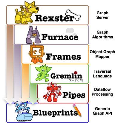 Home · tinkerpop/blueprints Wiki · GitHub