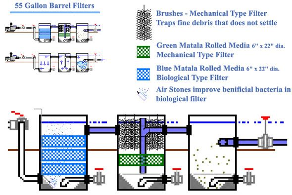 Barrel filter diagram ponds pinterest articles and for Pond water purification system