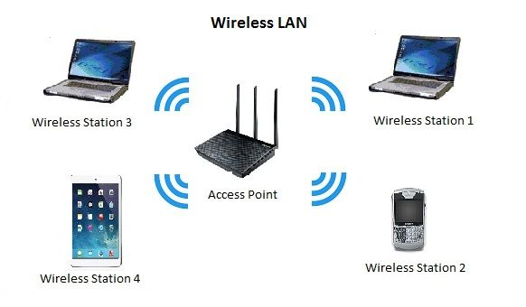 Pin On What Is Wlan Or Wireless Local Area Networks