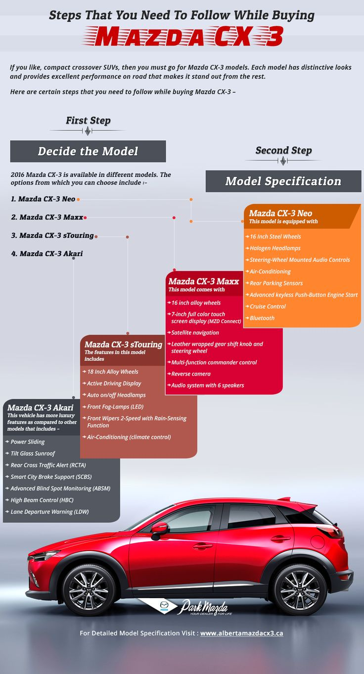 Mazda CX 3 is the best selling crossover SUV in Canada. If you want this car to become your family member follow these steps.