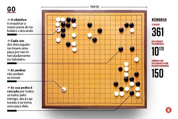 Computador Vence Humano Em Go Jogo Mais Complexo Que Xadrez Jogos Computador Tipos De Estudo