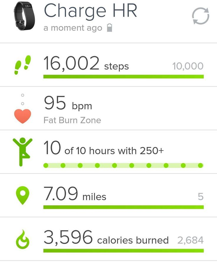6000 steps over goal today! My best day in a few weeks. Dealing with so crap right now but I'm going to fix it and forget about it. I have some new personal goals and I'm looking forward to a fresh start.  Dinner tonight was my leftover bistro steak from Weber Grill. It was just as yummy tonight as it was last night. No picture because the leftovers weren't pretty. Lol  #fitmominprogress #fitmom #fitfam #fitfood #instafit #instafood #igfood #igfit #paleo #primal #ancestral #grainfree…