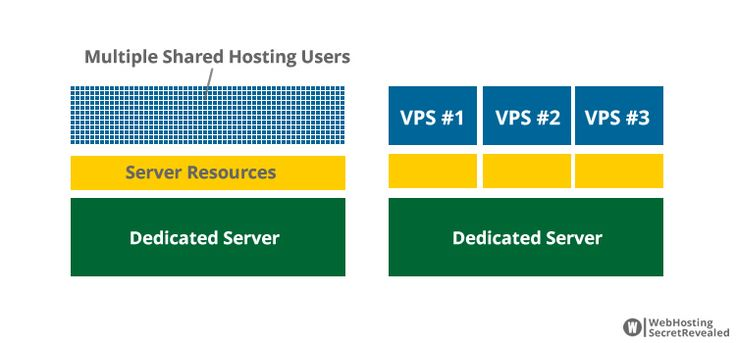 VPS Vs Other Type Of Hosting Services