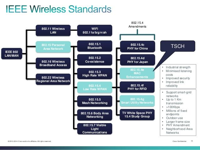 802.15.4 Amendments  802.11 Wireless LAN  WiFi 802.11a/b/g/n/ah  802.15 Personal Area Network  802.15.1 Bluetooth  802.15....