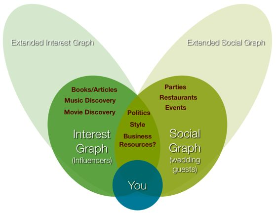 Social vs interest graph