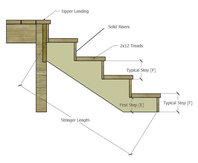Stair Stringer Diagram Stair Rise And Run Stairs Stringer Stairs