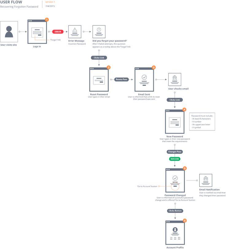 Flow patterns, un kit pour concevoir des user flows et des sitemaps