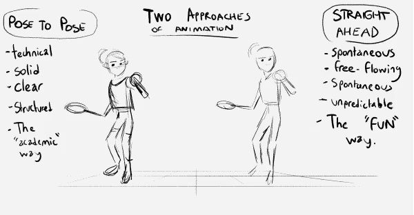 The benefits of two common approaches to #animating: pose-to-pose and straight ahead. Animators often incorporate both methods into their #workflow, for example, by using key poses as a guide, then going loose with the breakdowns (which sometimes requires tweaking/changing keys). Notes and demonstration by Toniko Pantoja: stringbing.tumblr.com VIA Cartoon Brew-ED