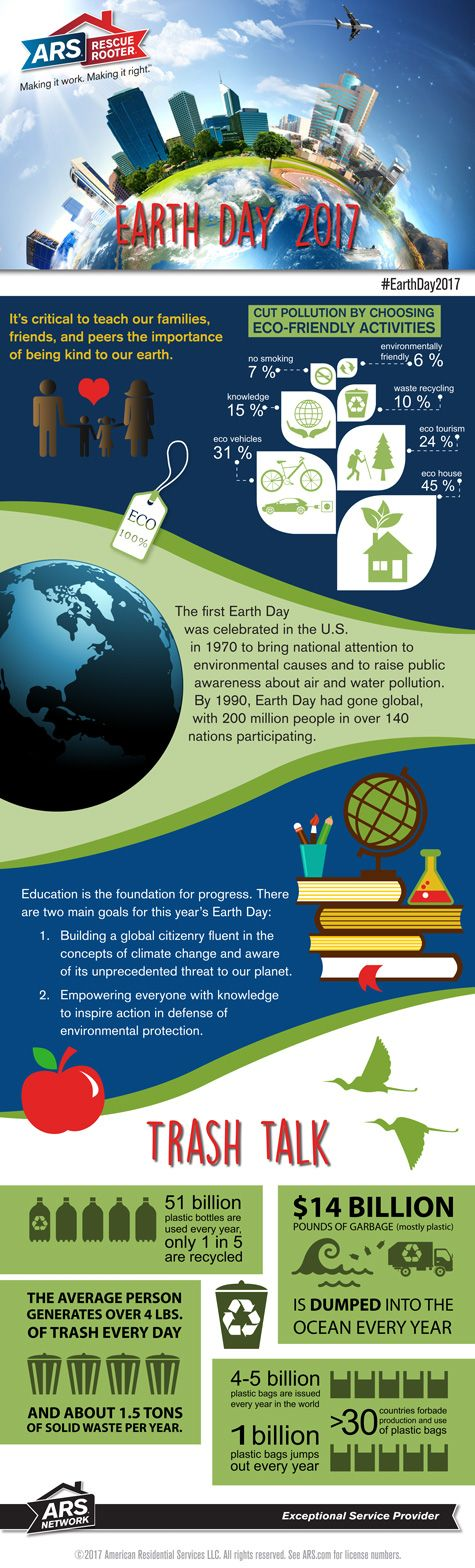 """Earth Day 2017  It's critical to teach our families, friends, and peers the importance of being kind to our earth. The first Earth Day was celebrated in the U.S. in 1970 to bring national attention to environmental causes and to raise public awareness about air and water pollution. By 1990, Earth Day had gone global, with 200 million people in over 140 nations participating.  This year's theme is """"Environmental & Climate Literacy."""""""