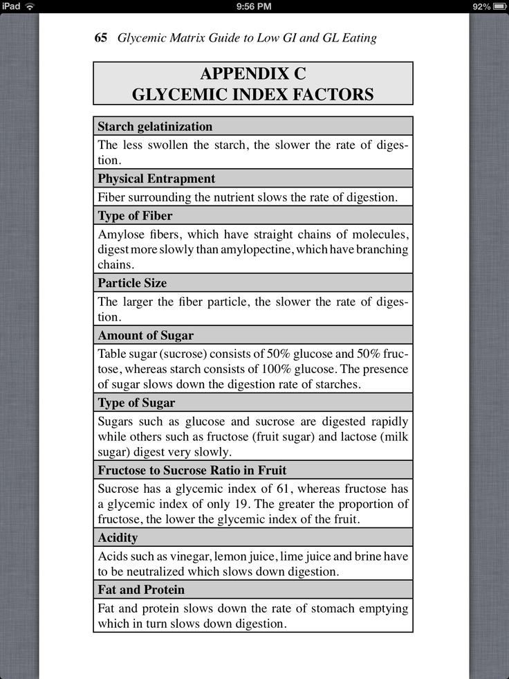 8 best GI Index images on Pinterest Glycemic index, Kitchens and - glycemic index chart template