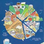 What are the right kinds of food?