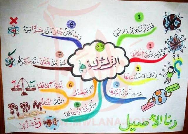 حفظ جزء عم للأطفال باستخدام الخرائط الذهنية خرائط العقل Islamic Books For Kids Muslim Kids Activities Islamic Kids Activities