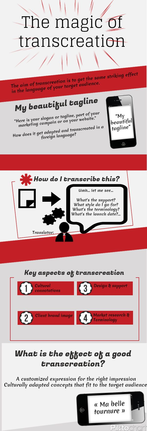 The magic of Transcreation