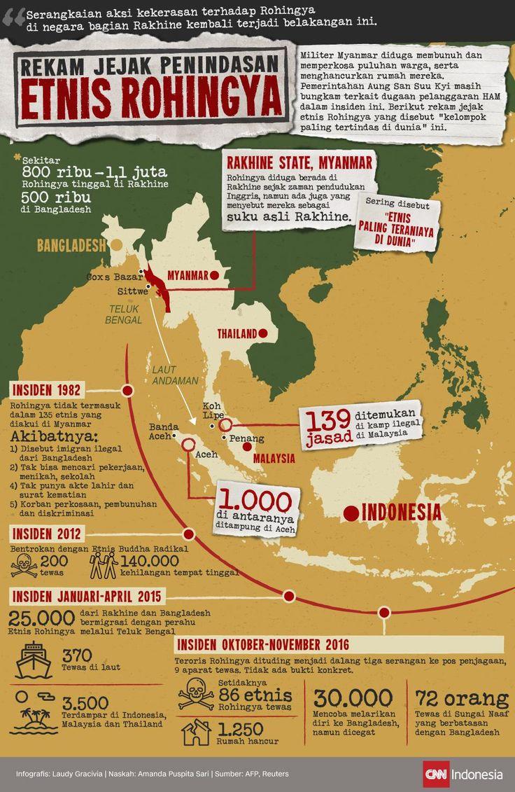 Rekam Jejak Penindasan Etnis Rohingya