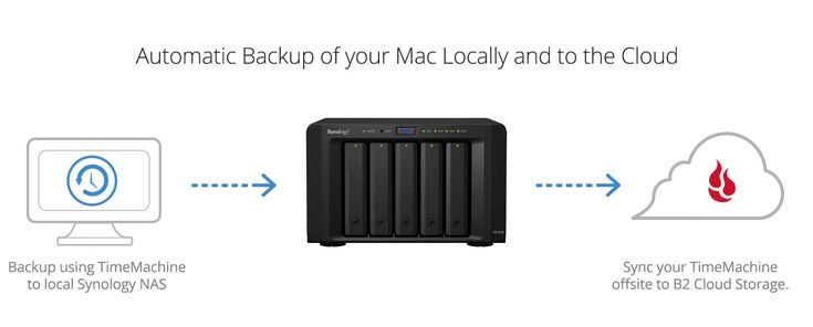 Time Machine and Synology NAS backed up to B2 cloud storage | Tips