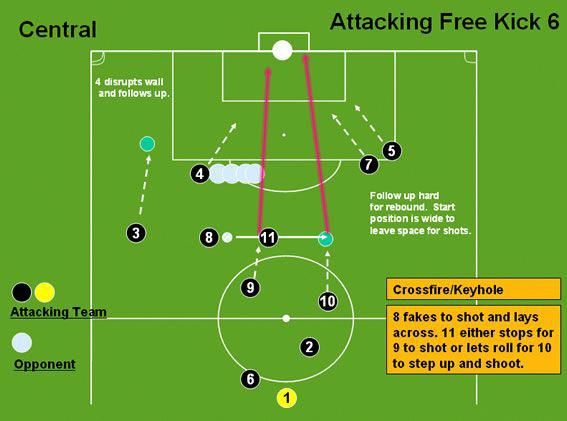 Tips And Tricks To Play A Great Game Of Football Soccer Drills Soccer Workouts Soccer Training