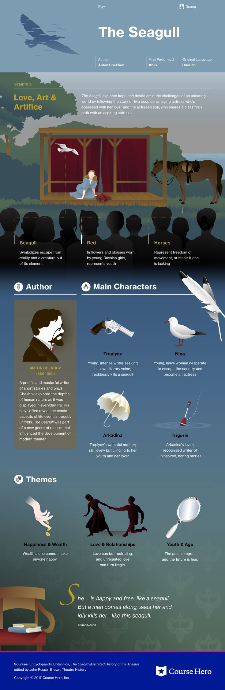 This @CourseHero infographic on The Seagull is both visually stunning and informative!