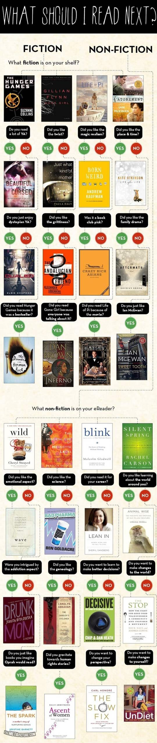 What should I read next?  I love how this makes the assumption that those who prefer fiction keep their books on a shelf, and those who prefer non-fiction use an e-reader lol.